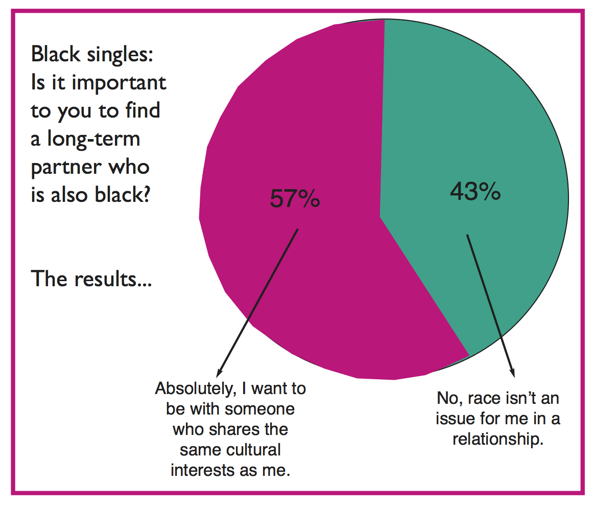 racial patterns of dating and marriages
